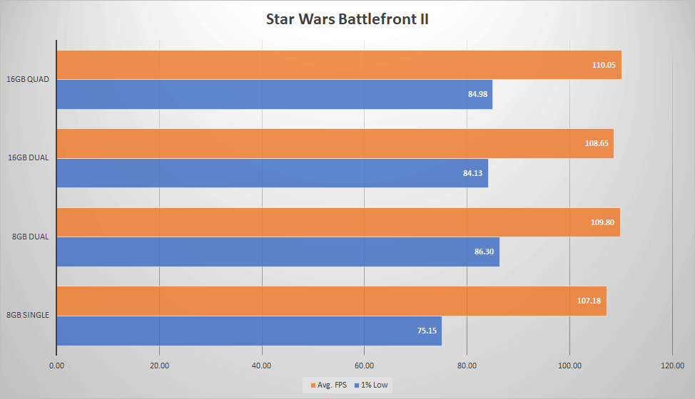 Battlefront II - Single vs Dual vs Quad Channel Memory