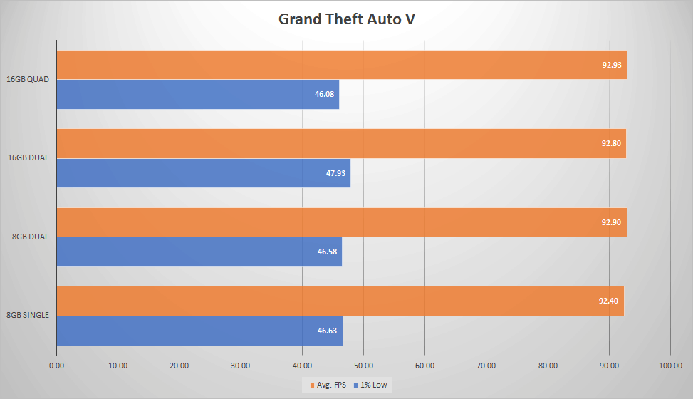 GTAV - Single vs Dual vs Quad Channel Memory